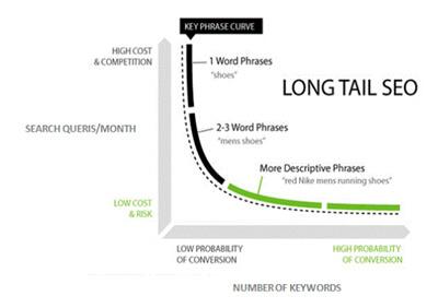 Tipos de palabras clave - Gráfica